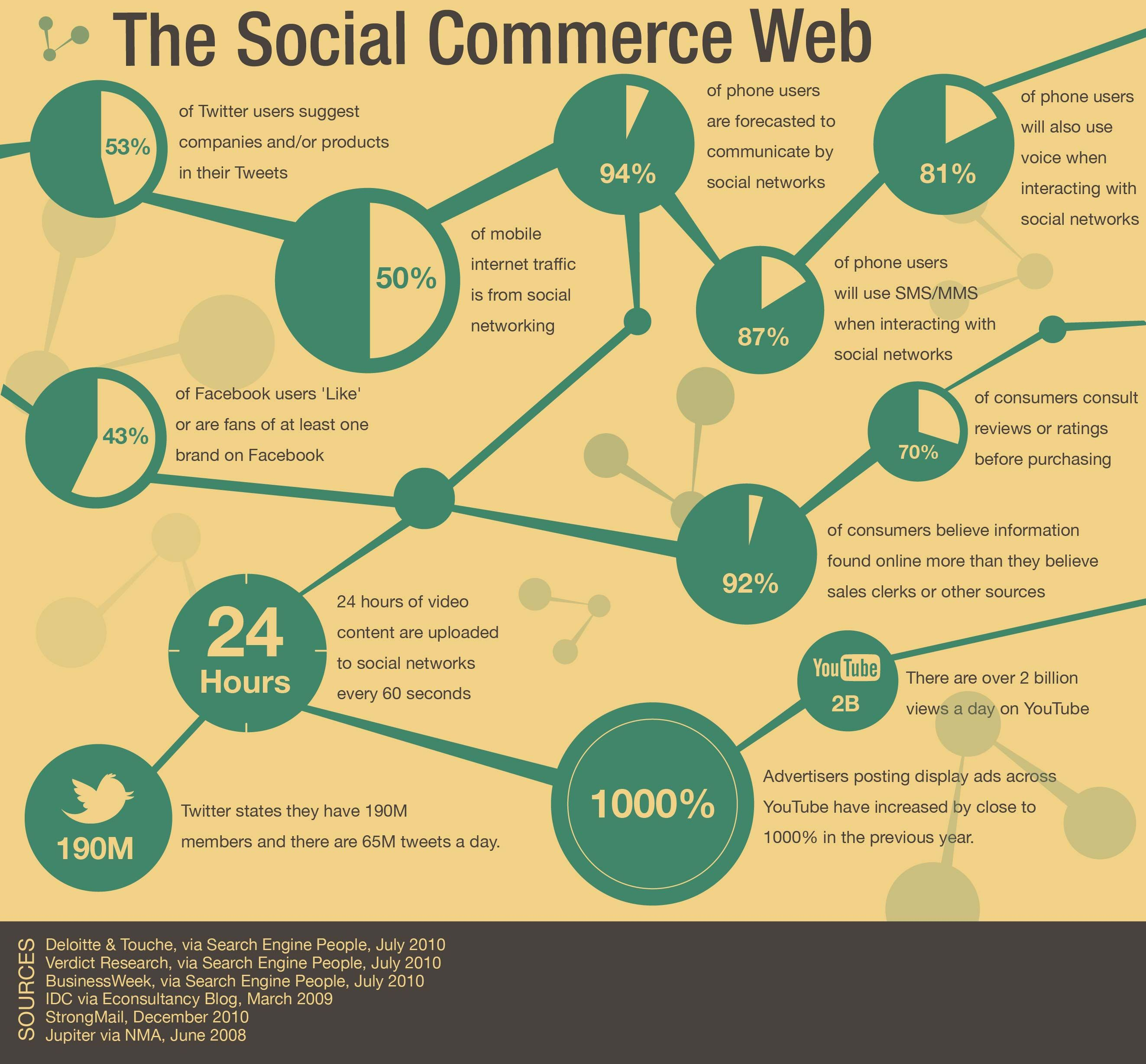 Social Commerce infographics