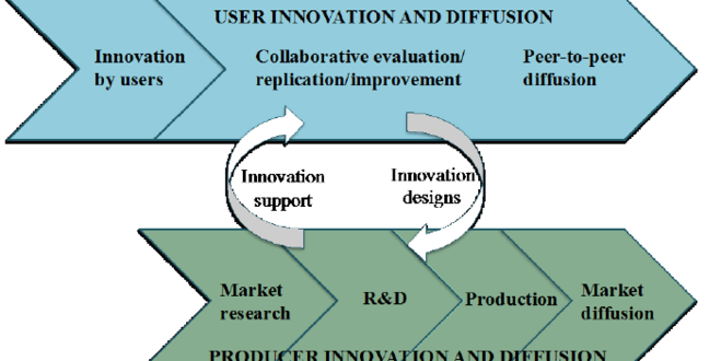 Design Paradigm: Source Of Innovation & Invention
