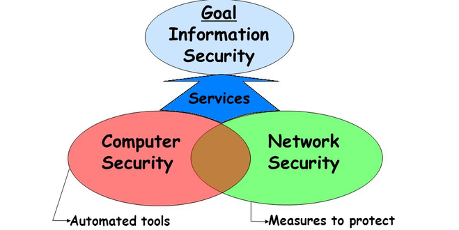 NOC:Introduction to Information Security I