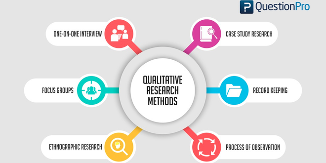 NOC:Qualitative Research Methods and Research Writing