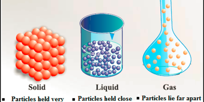 Some Basic Concepts of Chemistry Theory & Quiz
