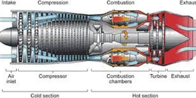 Fundamentals Of Combustion - I