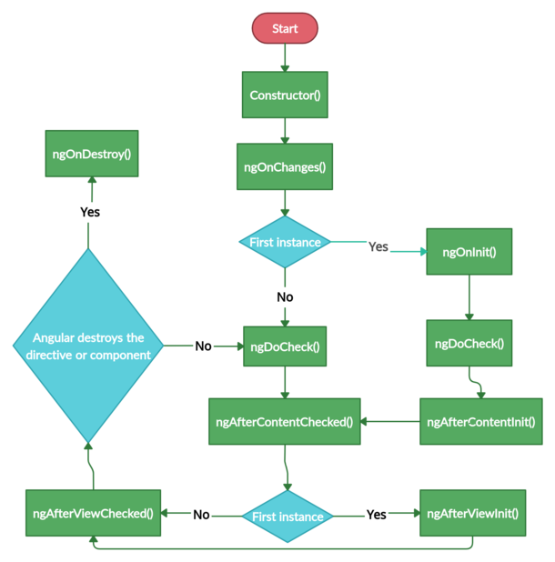 Lifecycle hooks A component instance  has a  lifecycl...