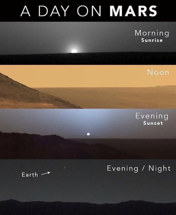 If you were on Mars, this is what your day might look...