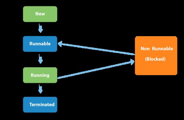 # Multithreading in Java  Multithreading is a Java...