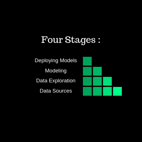 Four stages of data mining : <br>Data Sources<br>Data...