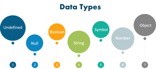 What are the data types supported by JavaScript?  *_*...
