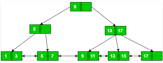 With reference to the B+ tree index of order 1 shown ...