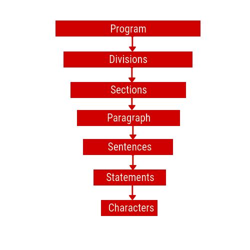 Cobol Program Structure