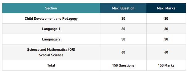 UPTET 2018 Exam Pattern in Details Paper 2