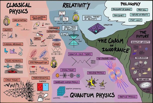 Physics, briefly