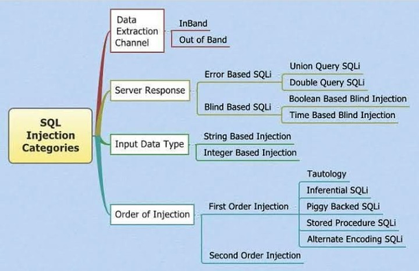 SQL injection categories