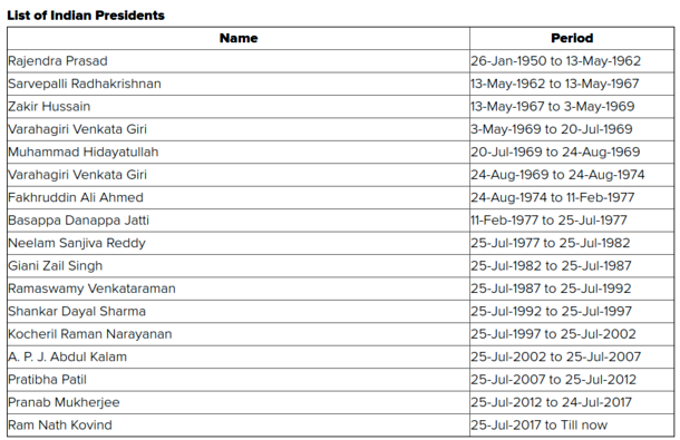 List of Indian Presidents