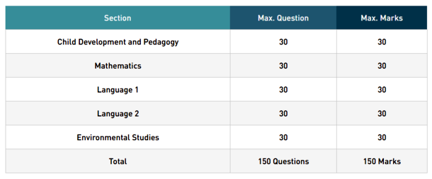 UPTET 2018 Exam Pattern in Details