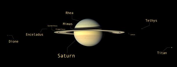 Saturn and its moons - Annotated (Credit: NASA/JPL-Ca...