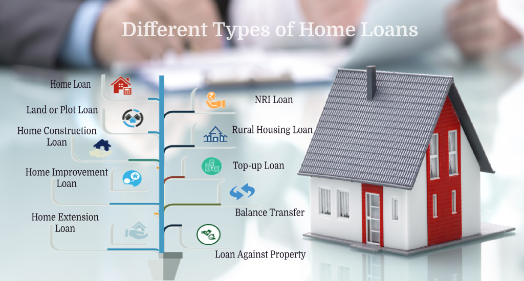 Home Loan: Different types of Home Loans