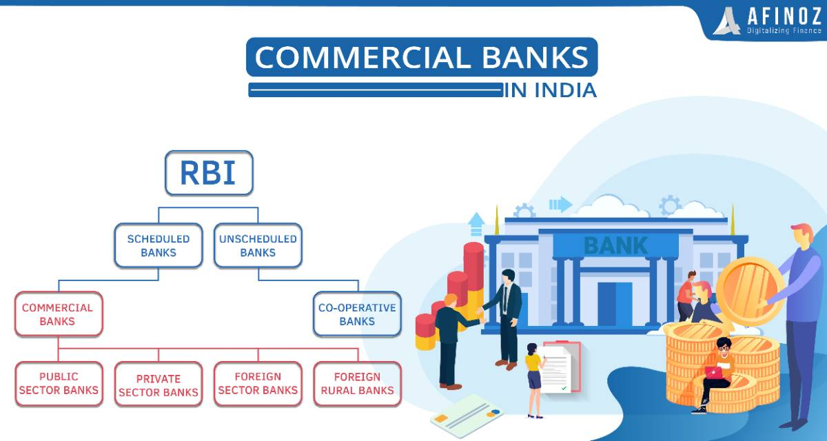 News: Commercial Banks in India - Function, Role & Type of Commercial Banks