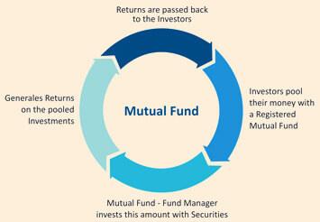 mutualfund