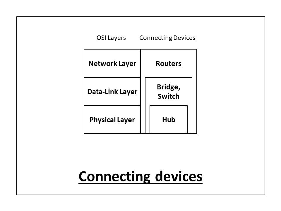 What Are Routers  Hubs  Switches  Bridges