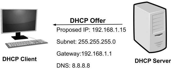 what is dhcp and how does it works dhcp offer 32b4795994360ab7