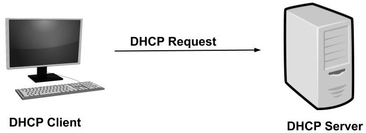 what is dhcp and how does it works dhcp request e64c006809486afc