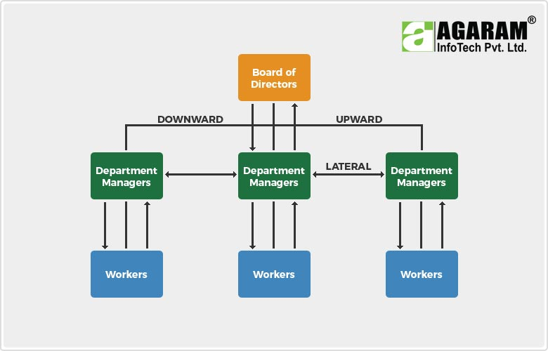AgES HRMS Work flow - Agaram InfoTech