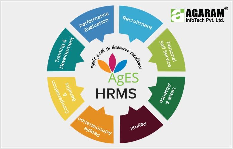 AgES HRMS - Agaram InfoTech