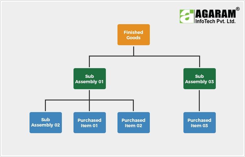 Inventory Management System - Agaram InfoTech