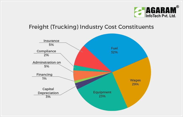 Freight (Trucking) Industry Cost Constituents - Agaram InfoTech ERP Software Providers