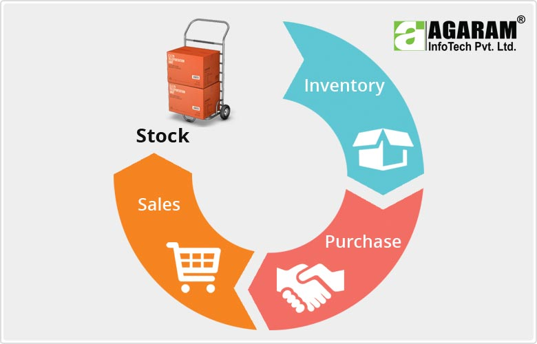Inventory Management System - Agaram InfoTech