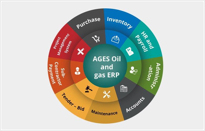 Best ERP software | ERP Development Company - Agaram InfoTech