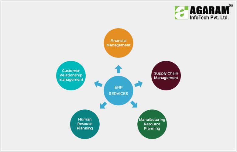 A Comprehensive ERP system - Agaram InfoTech