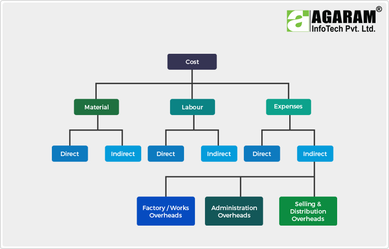 Element of Cost - Agaram InfoTech