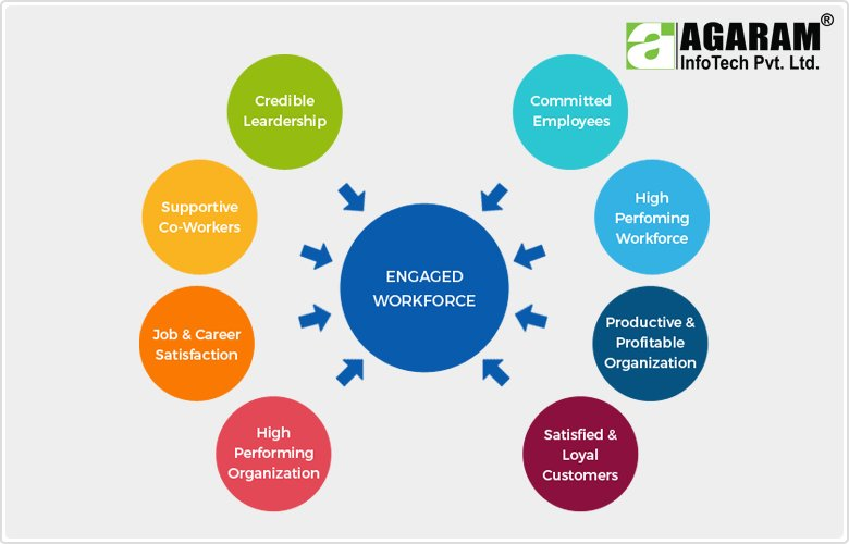 Engaged WorkForce - Agaram InfoTech