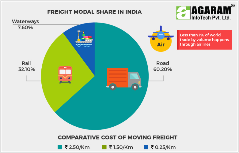Freight Modal Share in India - Agaram InfoTech