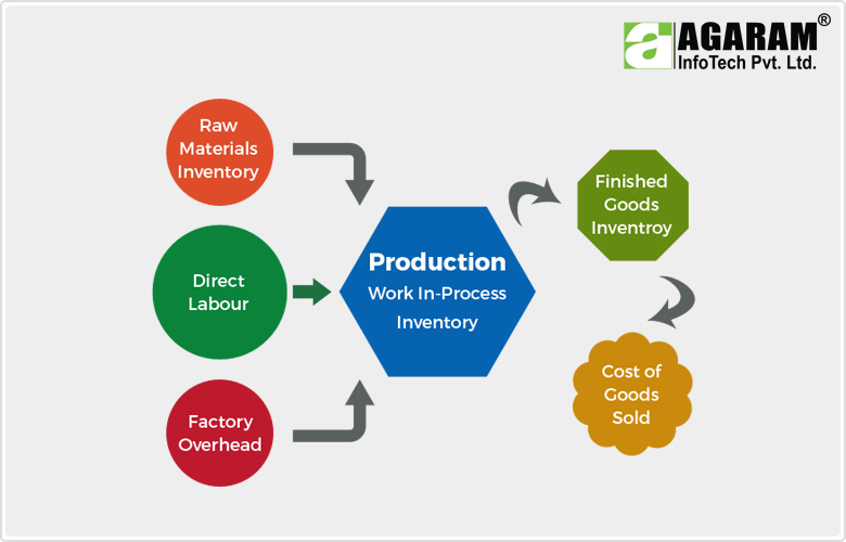 How to Cost the Manufacturing Product - Agaram InfoTech