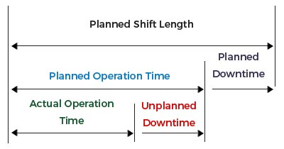 Planned Shift Length - Agaram InfoTech