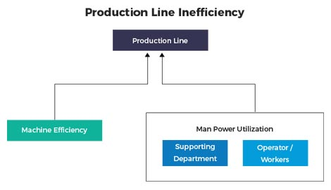 Product Line Inefficiency - Agaram InfoTech