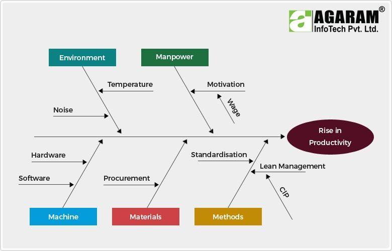 Productivity Flow Diagram - Agaram InfoTech