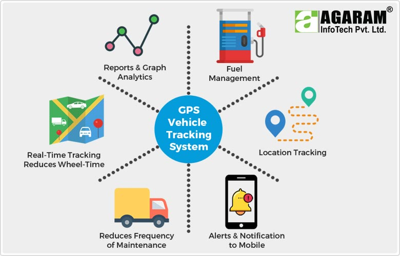 Tracking Vehicle to reduce Vehicle Wheel Time