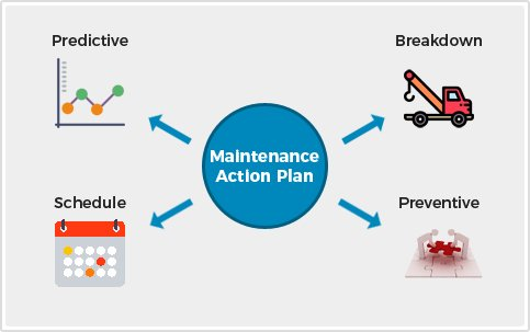 Types of maintenance activities performed - Agaram InfoTech