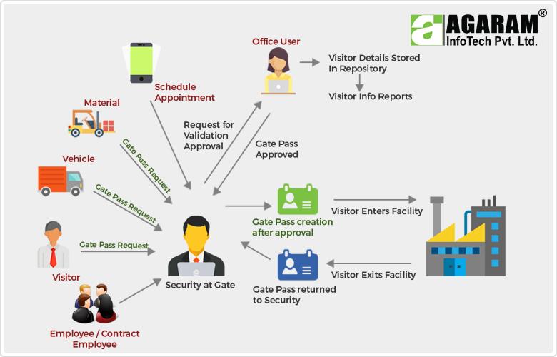 Visitor Management System - Agaram InfoTech