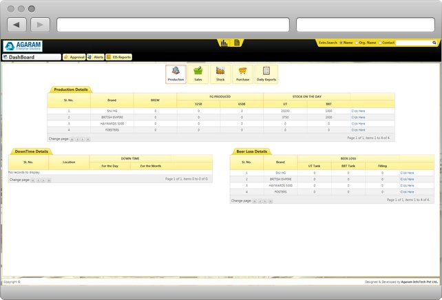 Dashboard Module in Food and Beverage