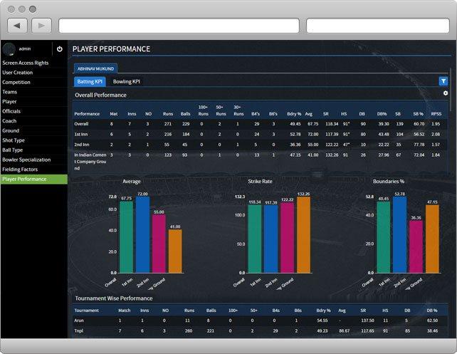 Cricket Analysis Pro