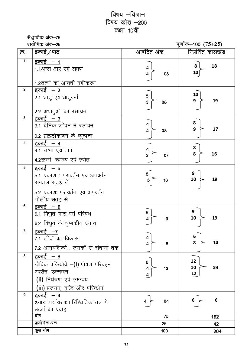 CGBSE 10th Syllabus 2020 for Science