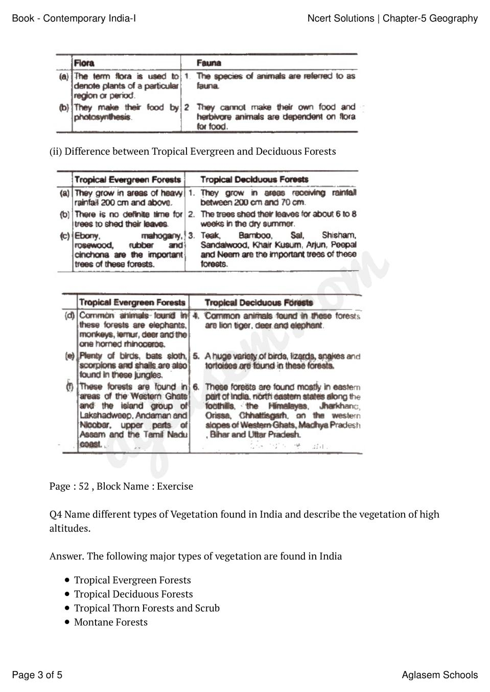 NCERT Solutions for Class 9 Social Science Geography Chapter