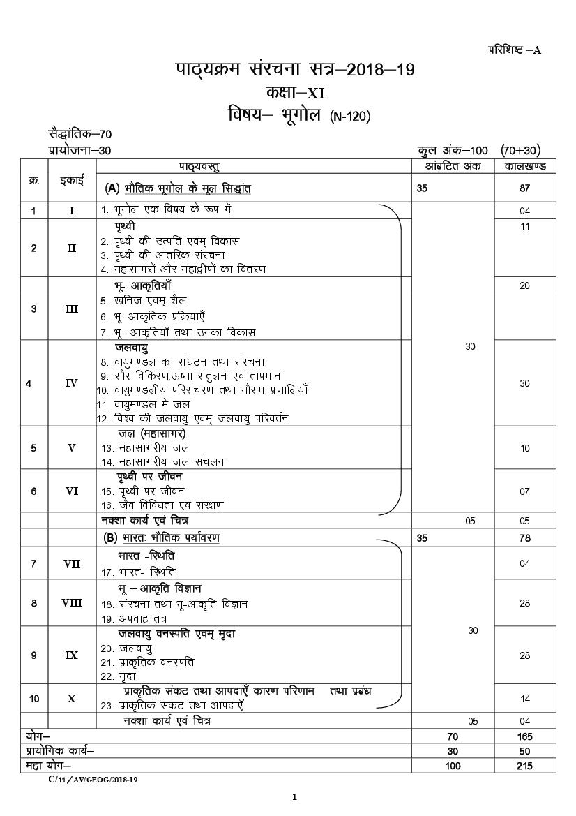 CGBSE 11th Syllabus 2020 for Geography