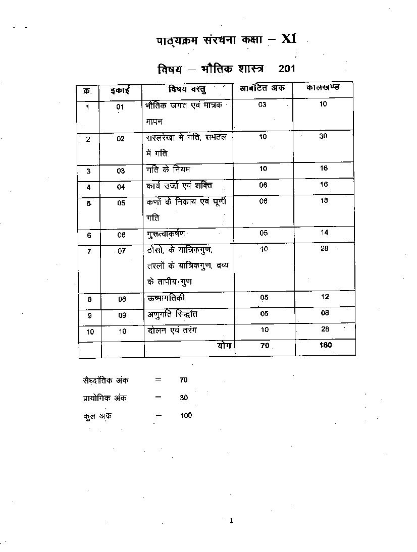 CGBSE 11th Syllabus 2020 for Physics