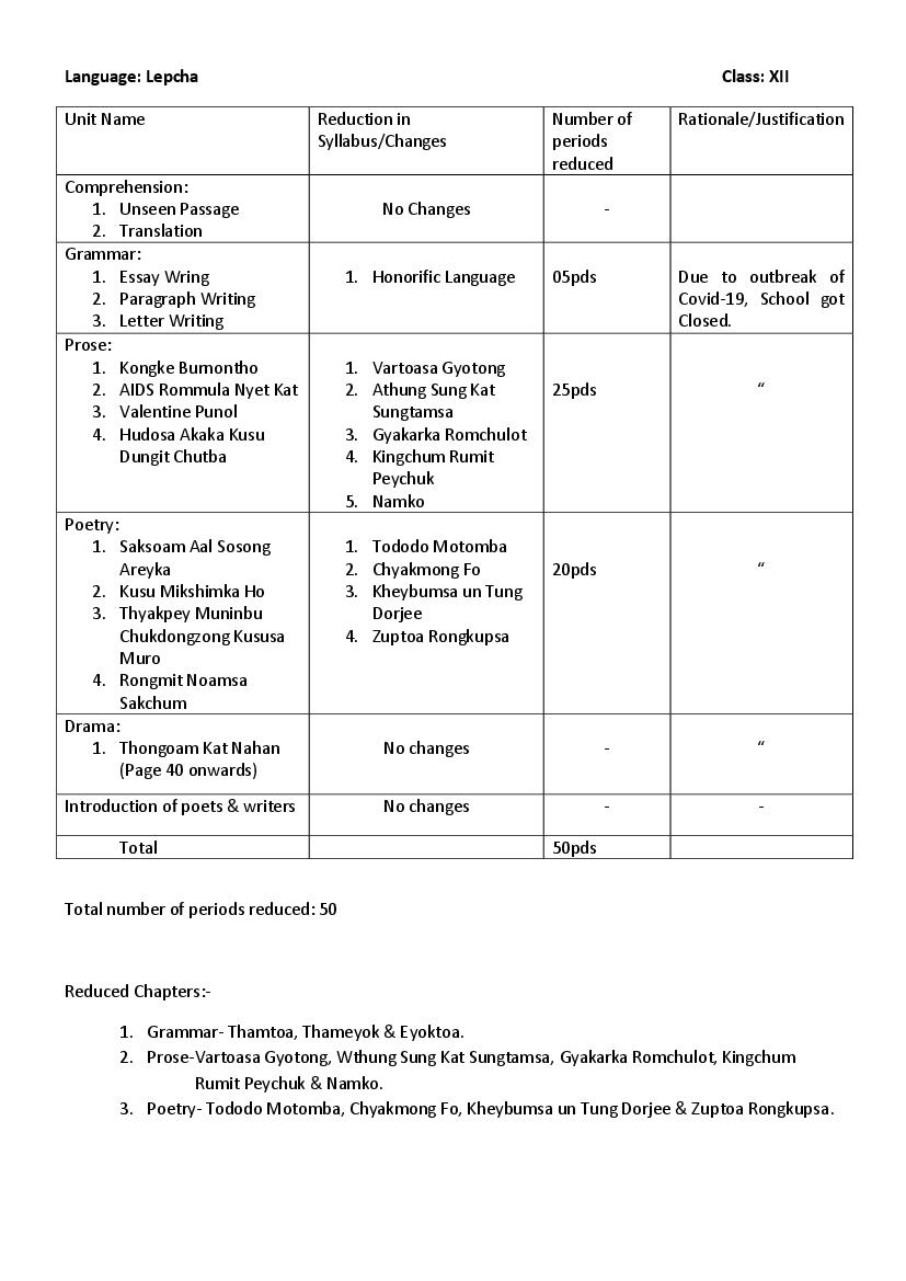 CBSE Syllabus for Class 12 Lepcha 2020-21 [Revised]