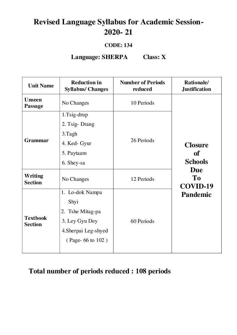CBSE Syllabus for Class 10 Sherpa 2020-21 [Revised]